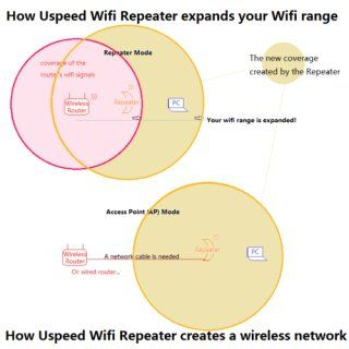 Anker Generic Wireless N Wi Fi Repeater Access Point Range Extender 300Mbps Computers & Accessories